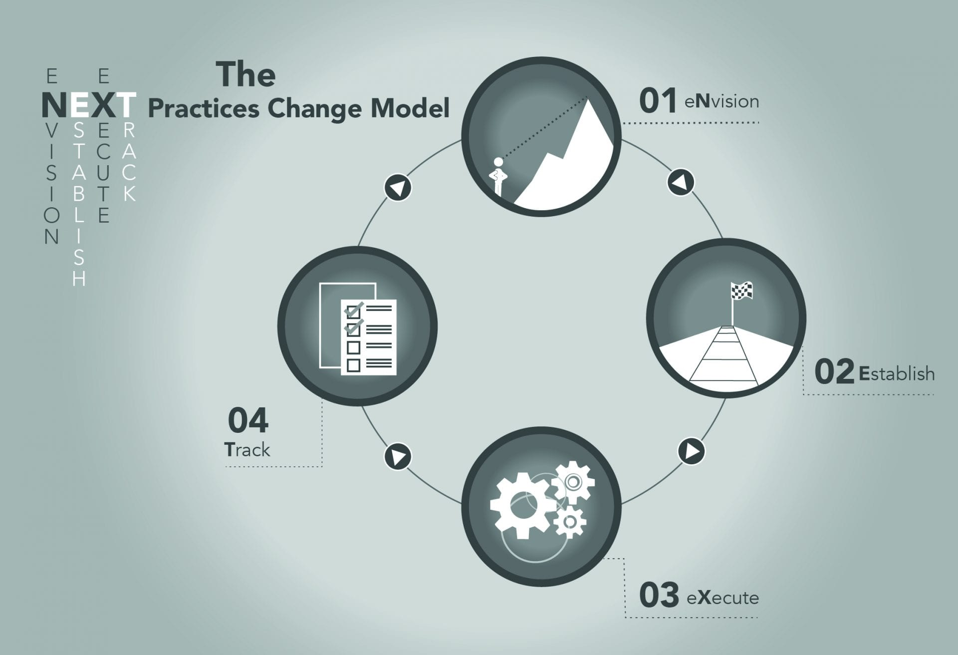 Results Based Culture Next Practice Change Model
